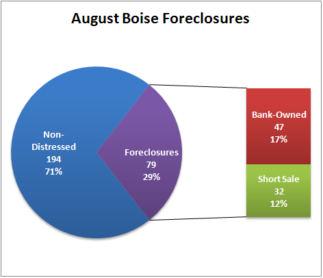 August Boise Idaho Foreclosures