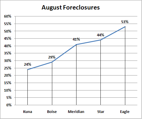 Boise ID August Foreclosures