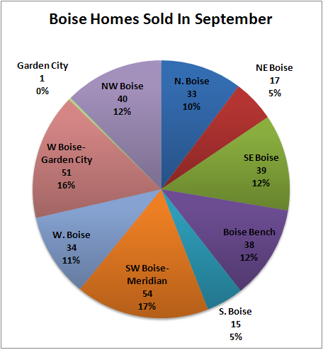 Breakdown of homes sold in Boise, Idaho real estate market