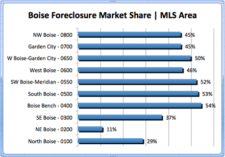 Boise Foreclosure Market Share by MLS Area  1.12.12