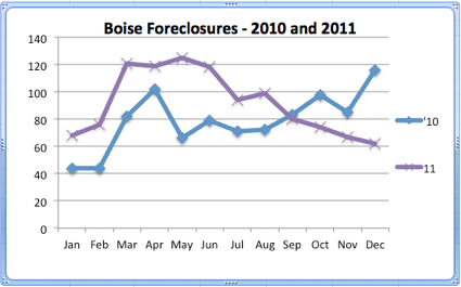 Boise Foreclosures | 2010 and 2011