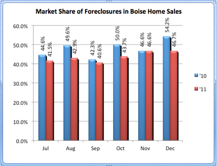 Market Share of Boise Foreclosures 1.11.12
