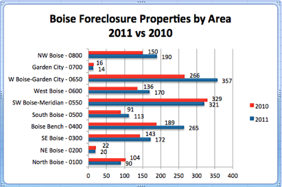Boise Foreclosure Sales by Area | 2011 vs 2010