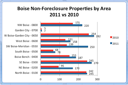 Boise Non-Foreclosure Sales by Area | 2011 vs 2010