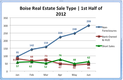 Boise Idaho Foreclosures vs Non-Foreclosures Thru June 2012