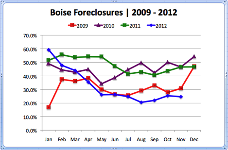 Boise Foreclosures 2009 - 2012