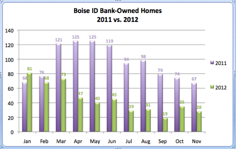 Boise ID Bank-Owned Homes 2011 vs. 2012