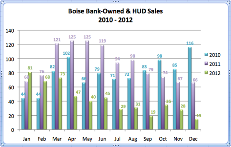 Boise Bank-Owned & HUD Sales 2010 - 2012