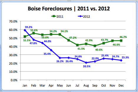 Boise Foreclosures 2011 vs. 2012
