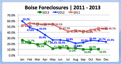 Boise Foreclosures '11-'13