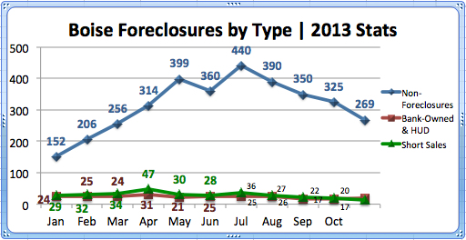 Boise Foreclosures by Type '11-'13