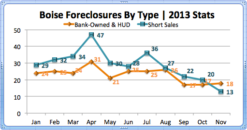Boise Foreclosures by type '13