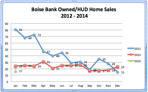 Boise Bank Owned:HUD '12 - '14