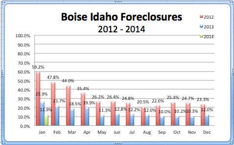 Boise Foreclosures '12 - '14