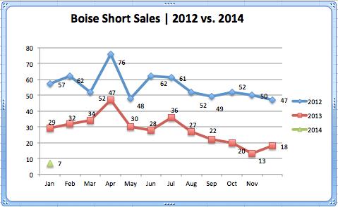 Boise Short Sales '12 - '14