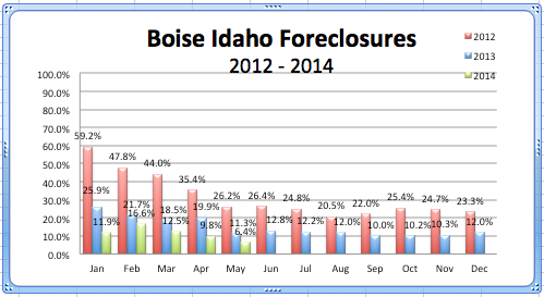 Boise Foreclosures '12- May '14
