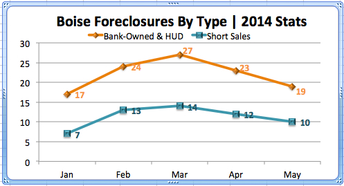 Boise Foreclosures by type-May, 2014