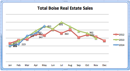 Total Real Estate Sales '12- '14